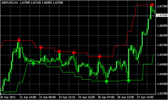 Индикаторы FX