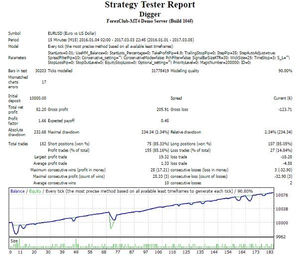 оценка стратегии