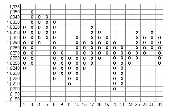графики крестики нолики