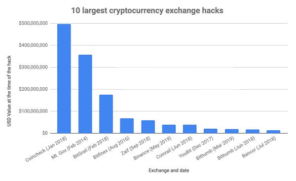 10-largest-crypto